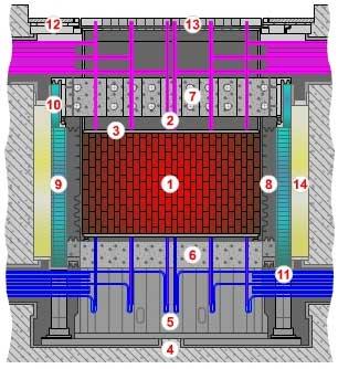 Konstrukce reaktoru