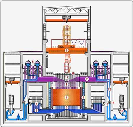 Příčný řez zařízením reaktoru